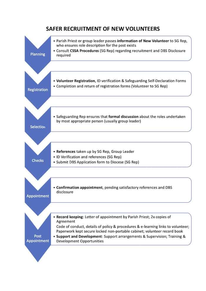 PROCESS OF SAFER RECRUITMENT OF NEW VOLUNTEERS 1